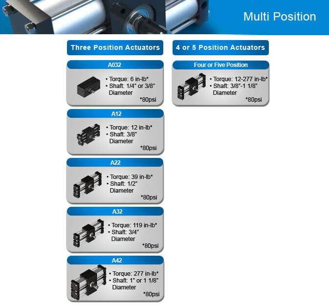 Multi-Position Actuator Comparison